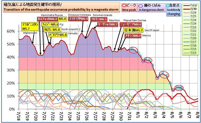 磁気嵐解析637