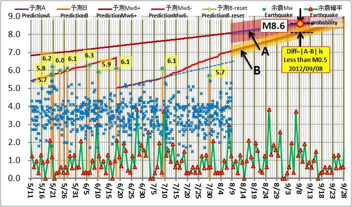 現在の予測ABロジック20120808L