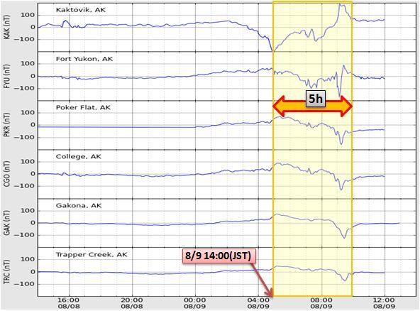 磁気嵐解析665