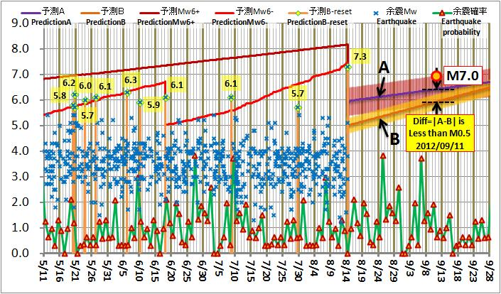 現在の予測ABロジック20120814