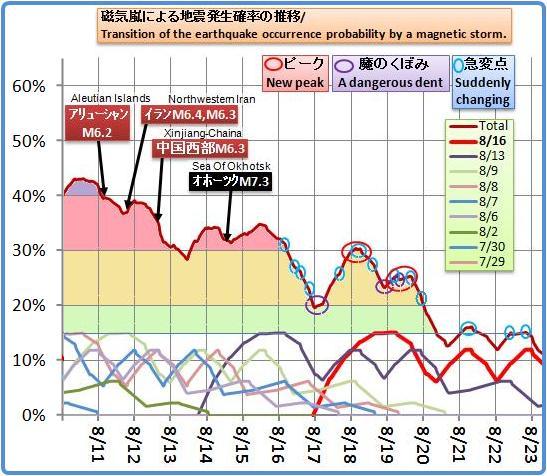 磁気嵐解析672