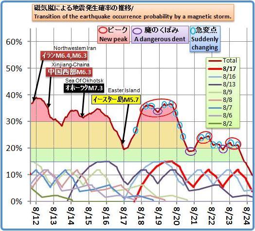 磁気嵐解析675