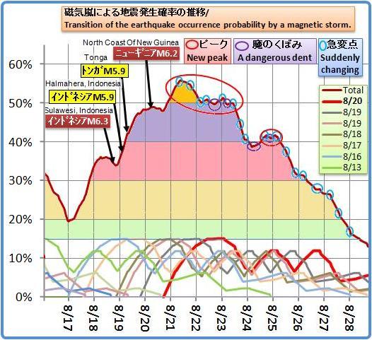 磁気嵐解析686