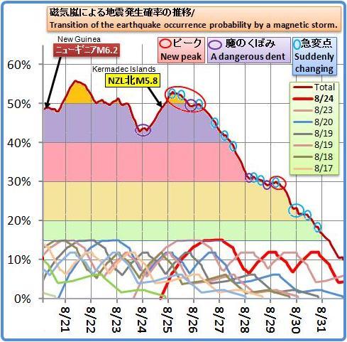 磁気嵐解析697