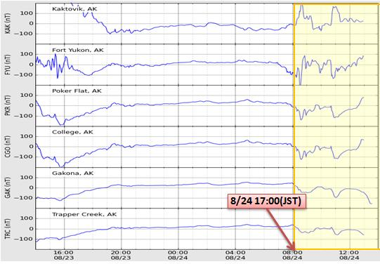 磁気嵐解析696