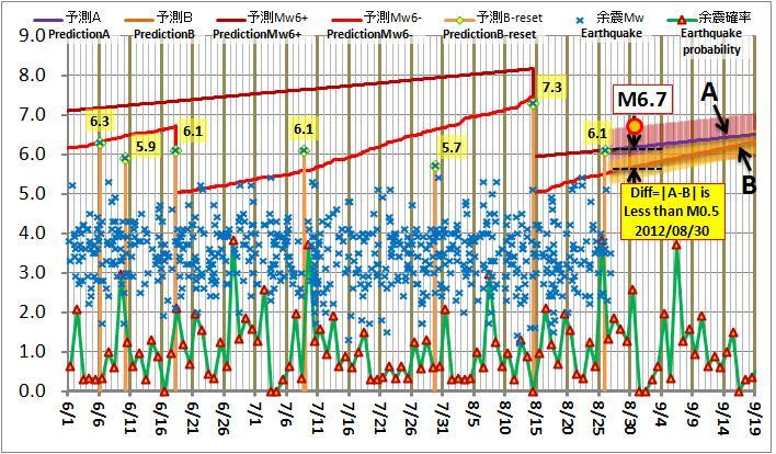 現在の予測ABロジック20120826PM