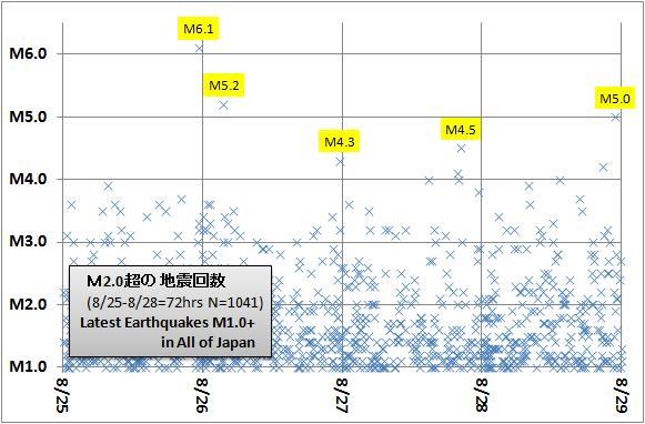 震度の予測235