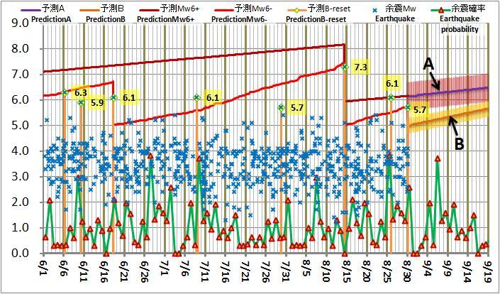 現在の予測ABロジック20120830AM