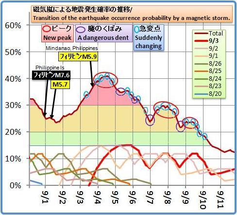 磁気嵐解析720