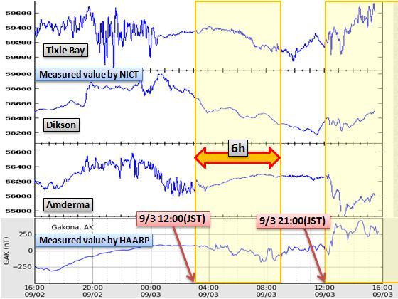 磁気嵐解析723