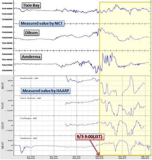 磁気嵐解析729