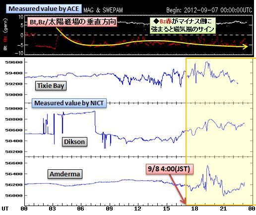 磁気嵐解析733
