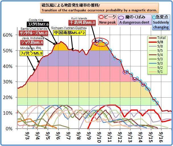 磁気嵐解析739
