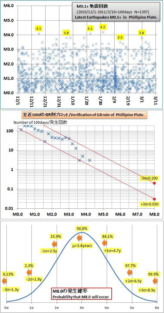 震度の予測248a