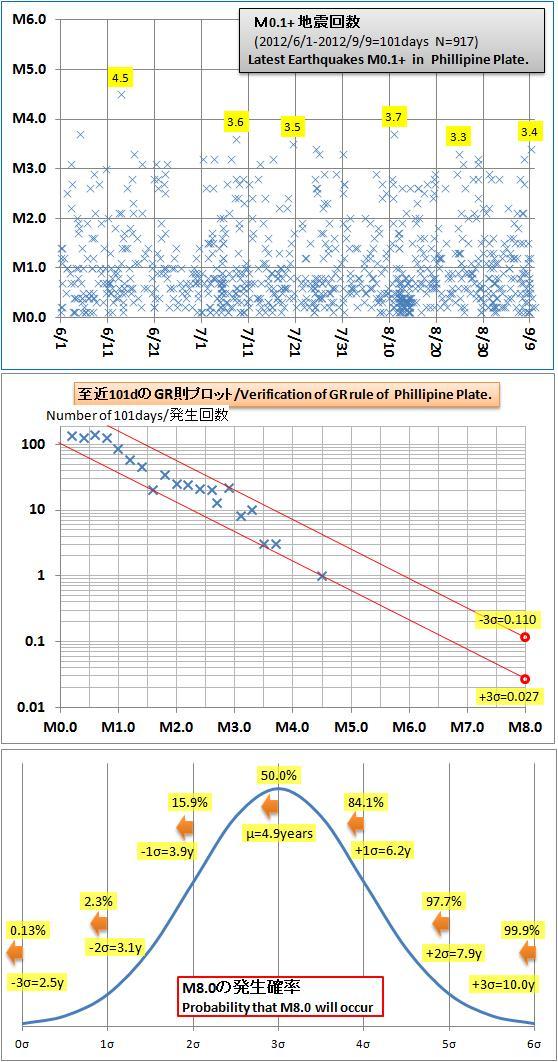 震度の予測249a