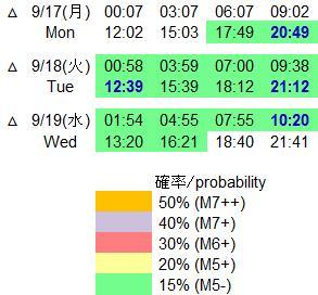 磁気嵐解析743