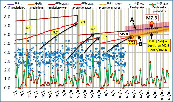 現在の予測ABロジック20120917pm
