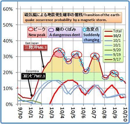 磁気嵐解析763