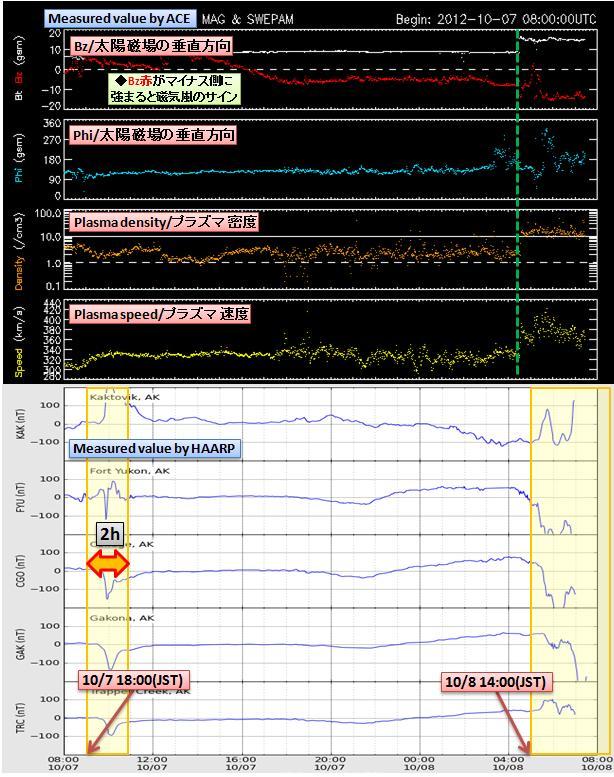 磁気嵐解析769