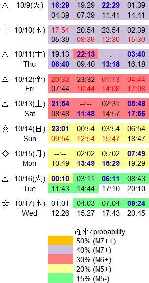 磁気嵐解析778
