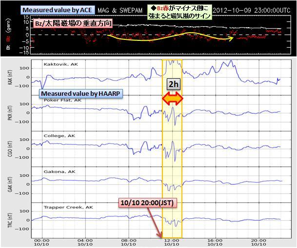 磁気嵐解析779