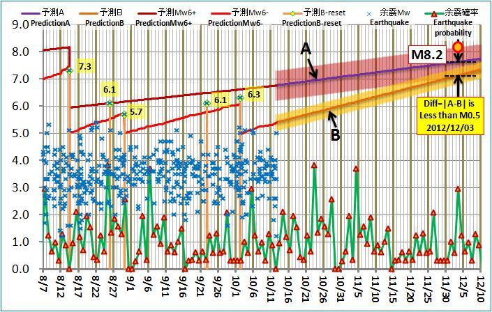現在の予測ABロジック20121012pm
