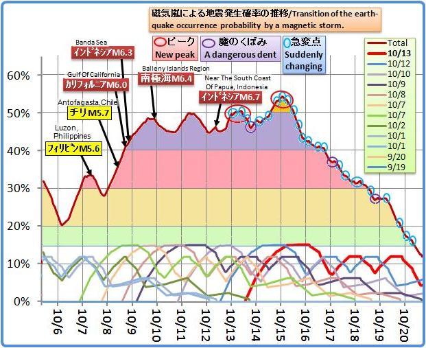 磁気嵐解析787