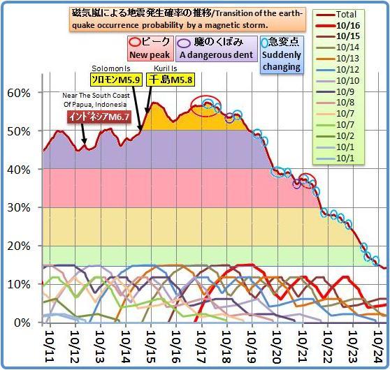 磁気嵐解析793