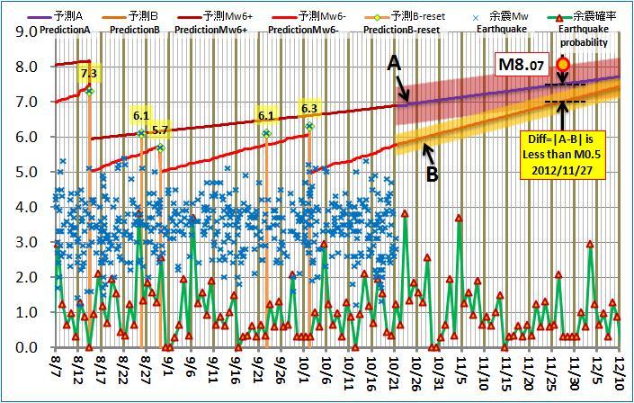 現在の予測ABロジック20121021pm
