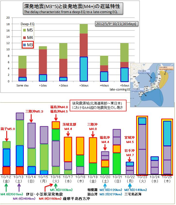 震度の予測274c