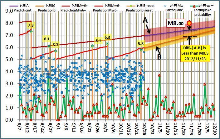 現在の予測ABロジック20121025pm