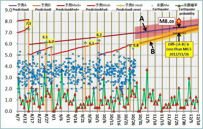 現在の予測ABロジック20121027am