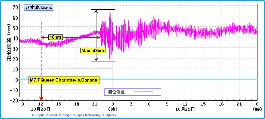 震度の予測287