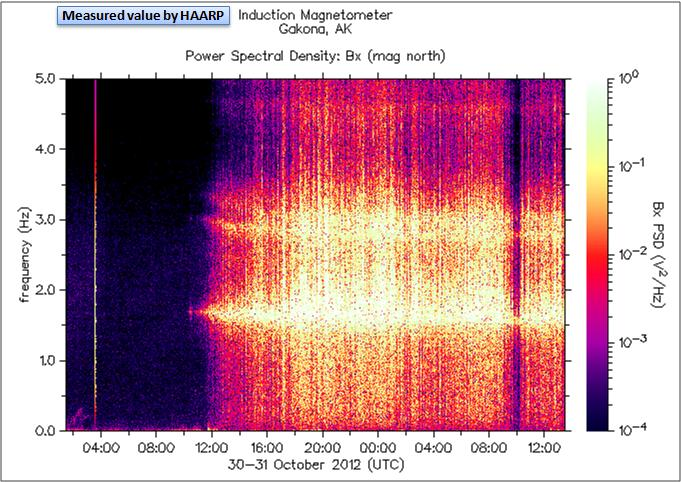 磁気嵐解析809