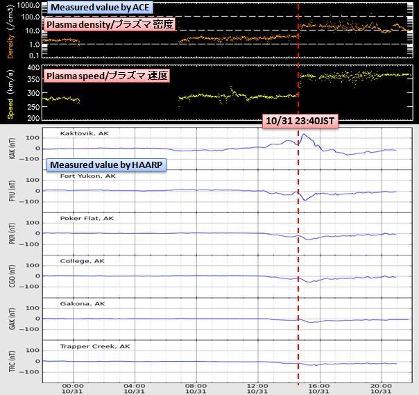 磁気嵐解析810