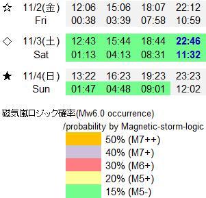 磁気嵐解析813