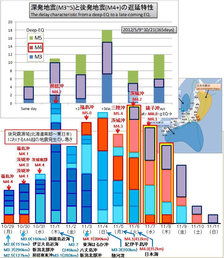 震度の予測301