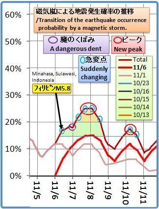 磁気嵐解析817