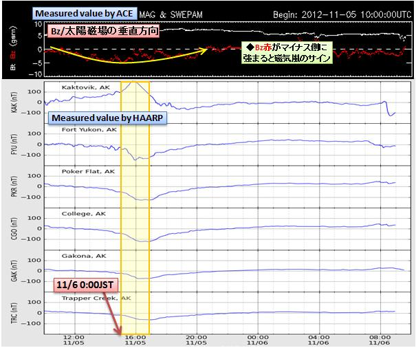 磁気嵐解析816