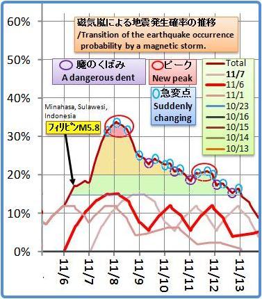磁気嵐解析820