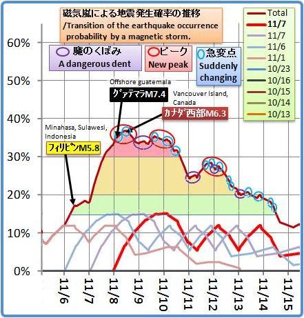磁気嵐解析823
