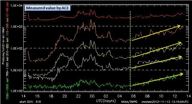 磁気嵐解析829
