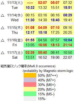 磁気嵐解析831