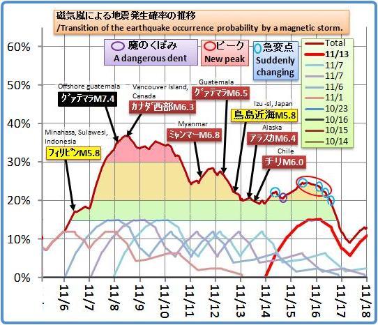 磁気嵐解析834