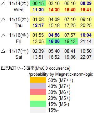 磁気嵐解析835