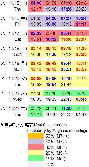 磁気嵐解析843