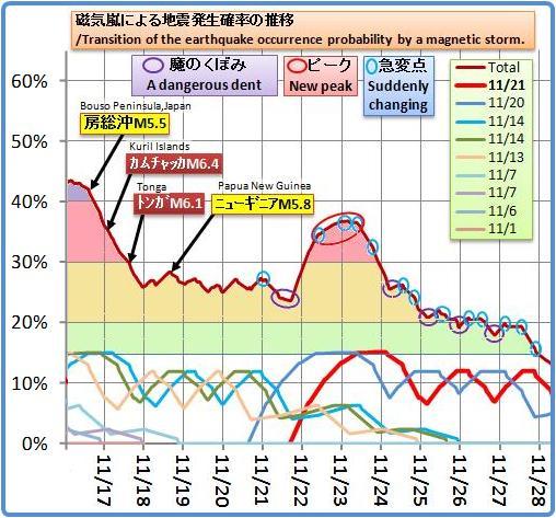 磁気嵐解析857