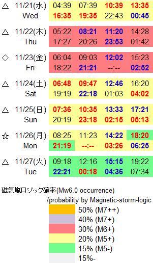 磁気嵐解析858