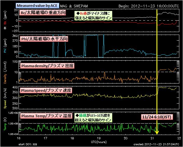 磁気嵐解析863