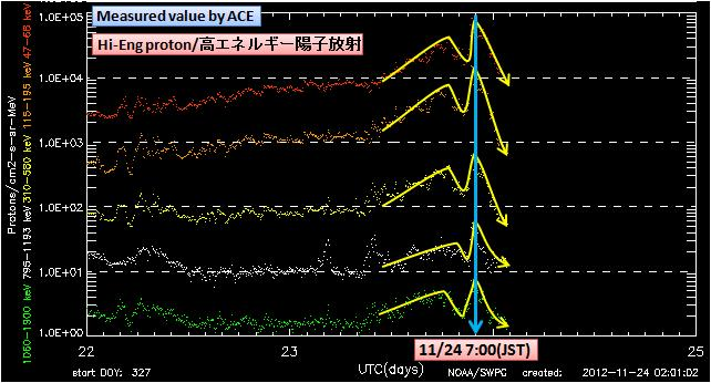 磁気嵐解析864